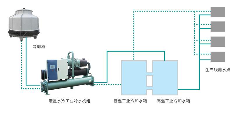 食品饮料加工生产冰水系统