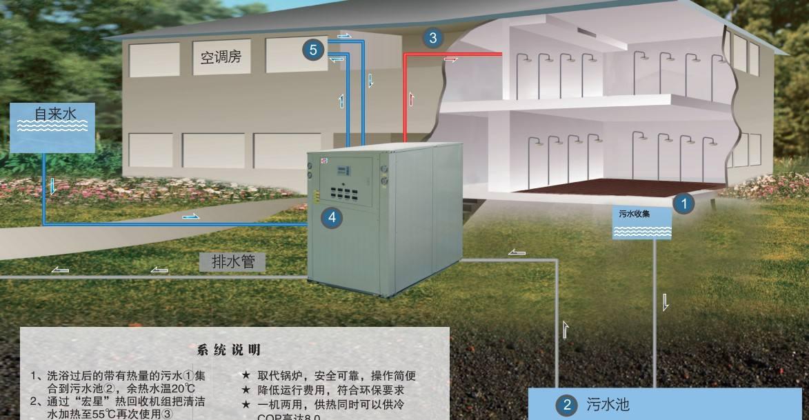 淘汰煤锅炉,污水源热泵成洗浴行业降成本利